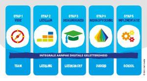 integrale aanpak digitale geletterdheid